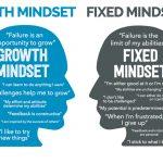 Een 'growth mindset': een vaak vergeten basis bij verbeteren
